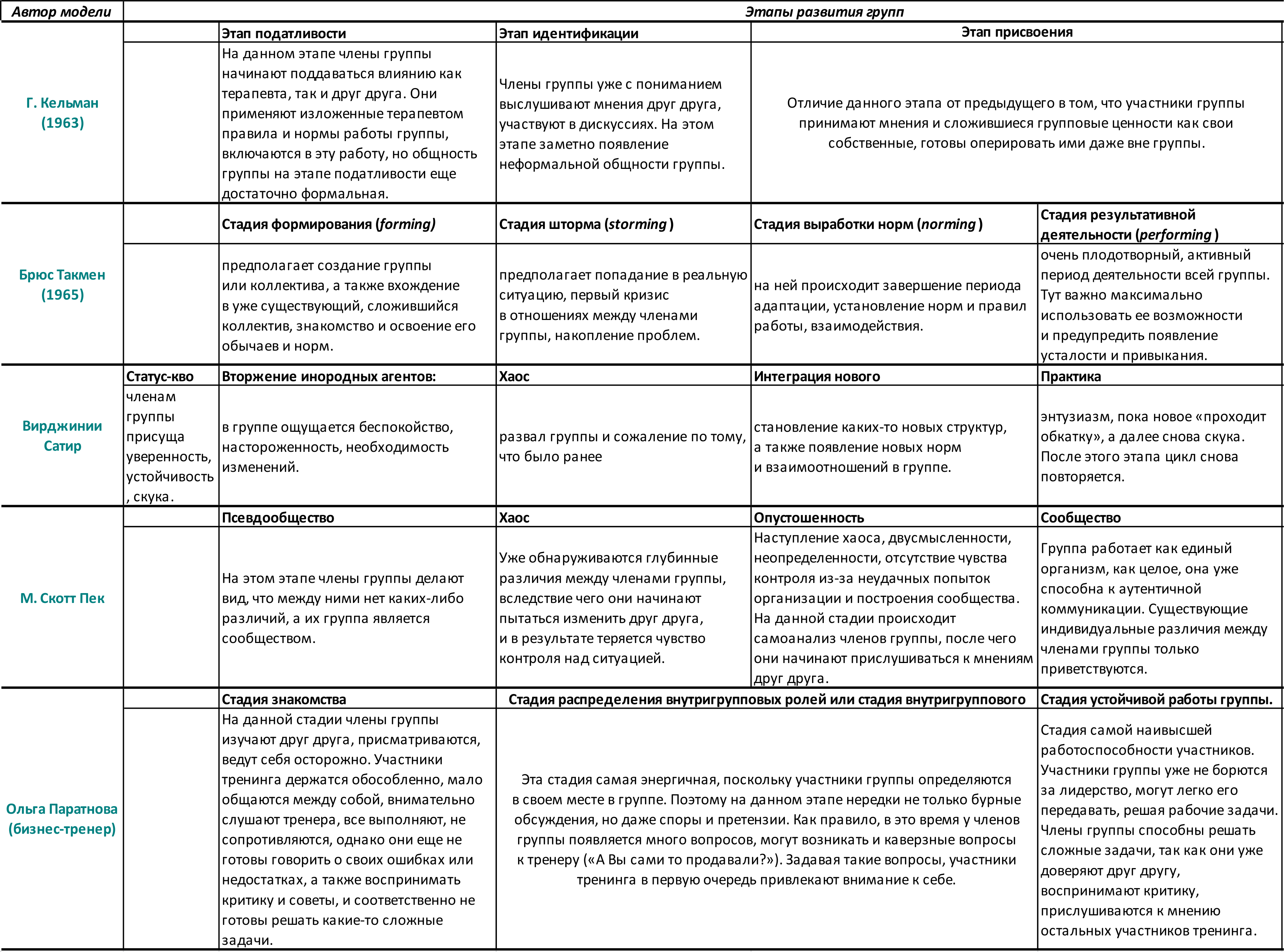 Этапы развития групп_модели