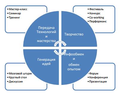 Рабочие процессы и формы их реализации на воркшопе